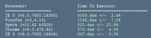 Aperçu des performances d'IE9, auquel n'a pas droit XP
