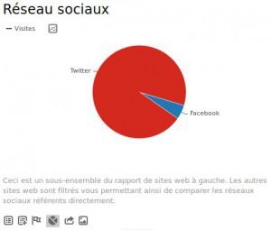 piwik-socialnetworks