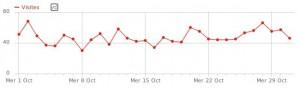 Nombre de visites quotidiennes sur le mois d'octobre