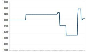 178 mesures composent ce graphique. Instable vous avez dit ?