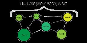 Les pods de taille différentes communiquent entre eux, sans point central.