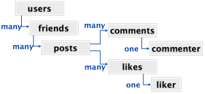mongodisaster-social-schema
